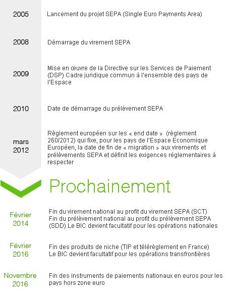 calendrier SEPA