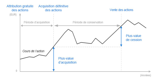 Imposition plus value d'acquisition stock options