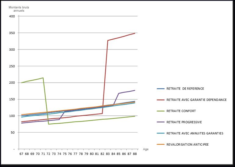 Graphique des différentes rentes (Montant brut annuel / Âge)