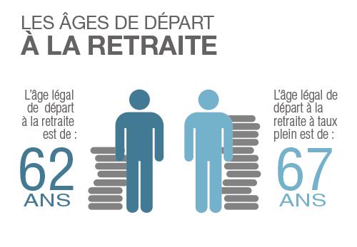 Quel âge pour la retraite des professionnels