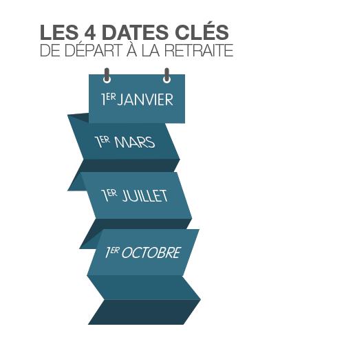 Les 4 dates clés