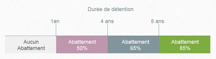 Tableau de durée de détention